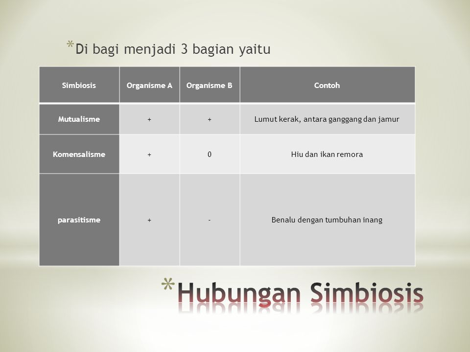Hubungan Simbiosis Di bagi menjadi 3 bagian yaitu Simbiosis
