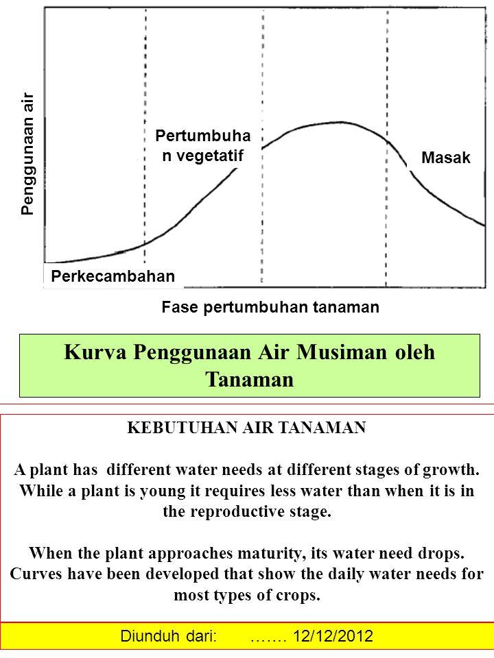 Kurva Penggunaan Air Musiman oleh Tanaman