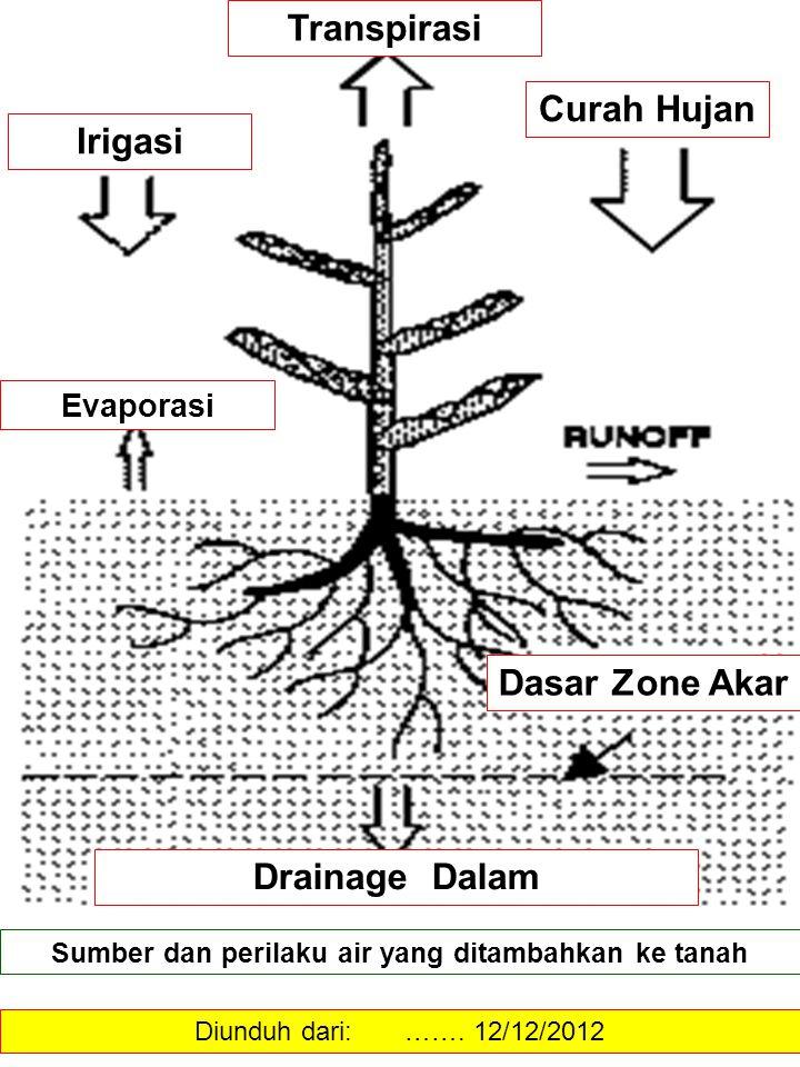 Sumber dan perilaku air yang ditambahkan ke tanah