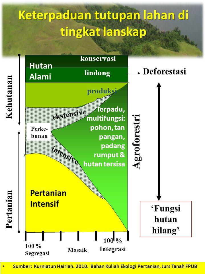 Keterpaduan tutupan lahan di tingkat lanskap