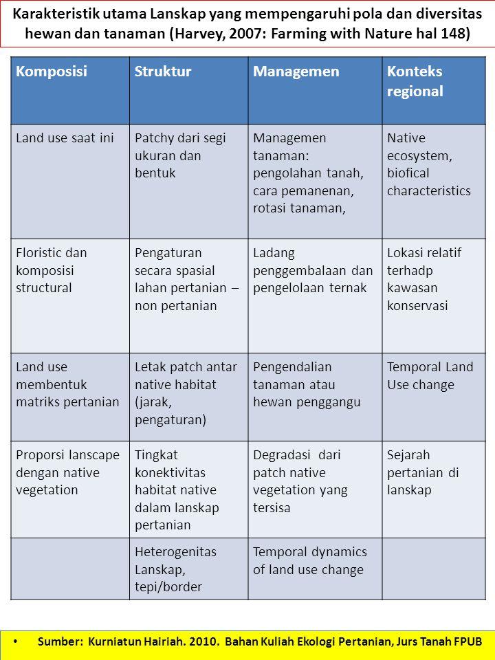 Karakteristik utama Lanskap yang mempengaruhi pola dan diversitas hewan dan tanaman (Harvey, 2007: Farming with Nature hal 148)