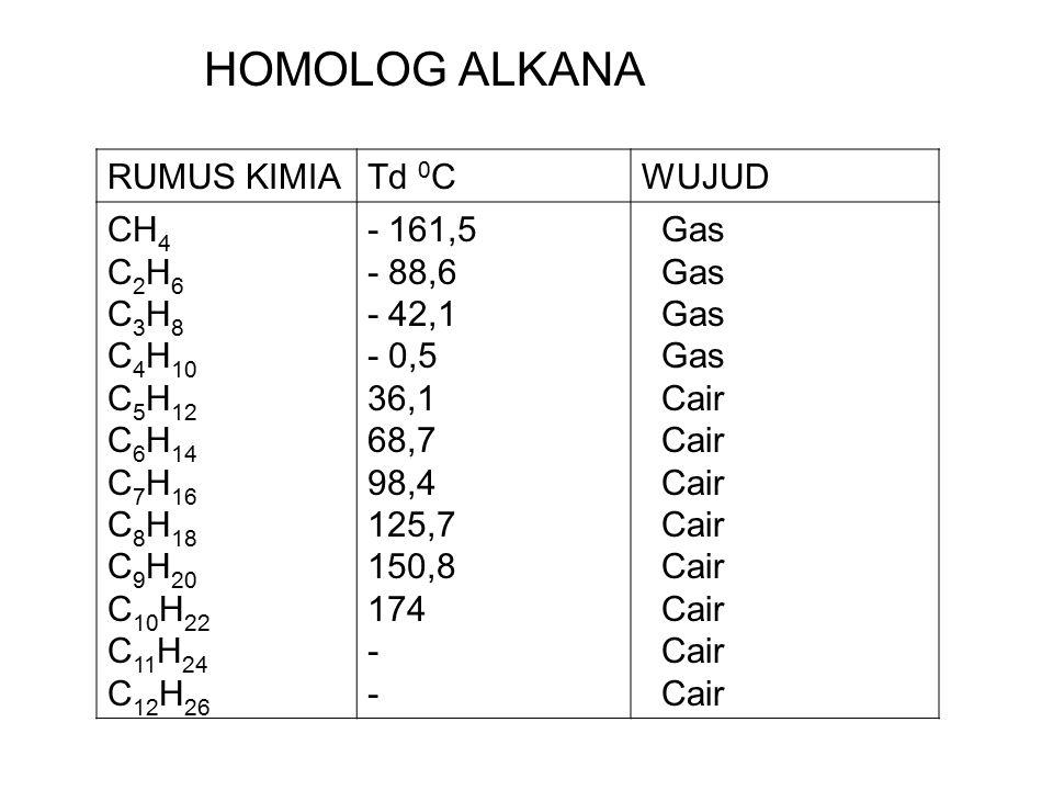HOMOLOG ALKANA RUMUS KIMIA Td 0C WUJUD CH4 C2H6 C3H8 C4H10 C5H12 C6H14