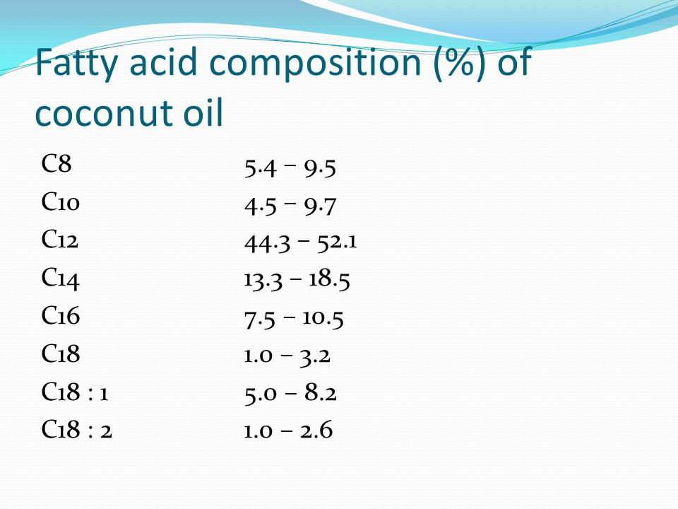 Fatty acid composition (%) of coconut oil