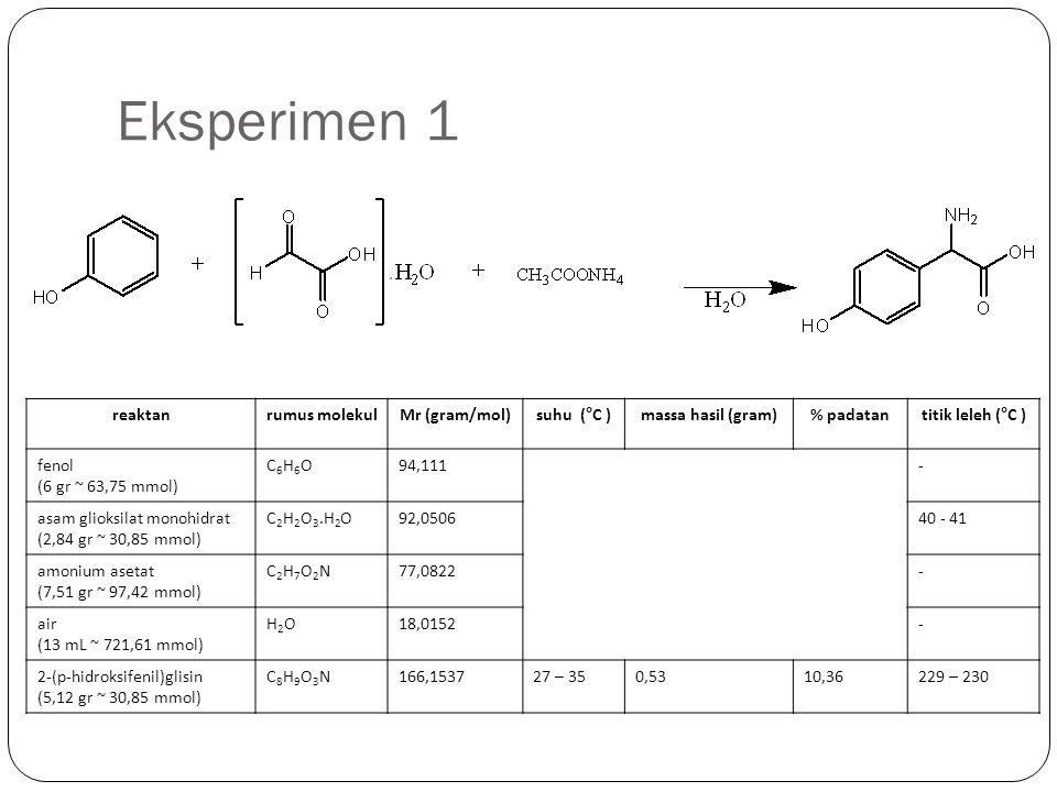 Eksperimen 1 reaktan rumus molekul Mr (gram/mol) suhu (°C )