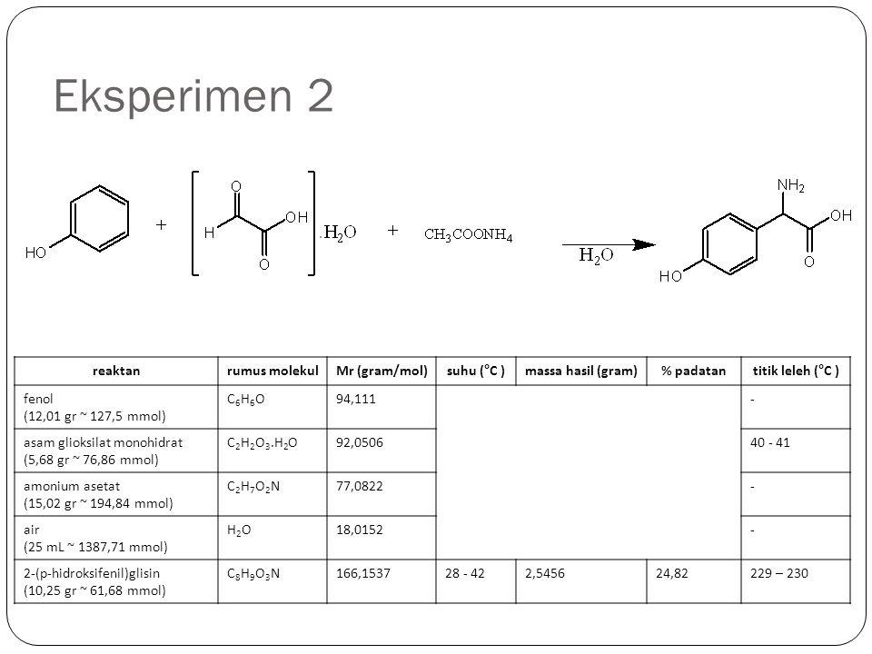 Eksperimen 2 reaktan rumus molekul Mr (gram/mol) suhu (°C )
