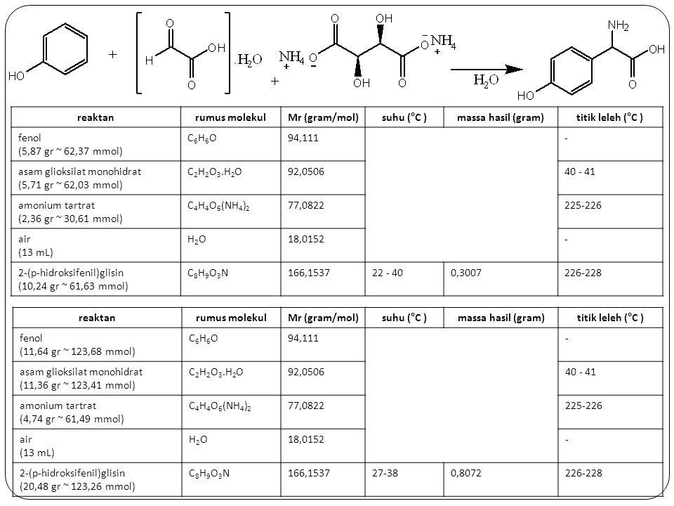 reaktan rumus molekul. Mr (gram/mol) suhu (°C ) massa hasil (gram) titik leleh (°C ) fenol. (5,87 gr ~ 62,37 mmol)