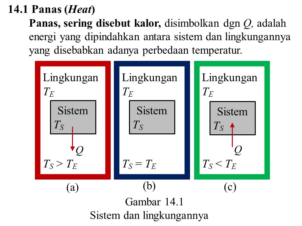 14.1 Panas (Heat) Lingkungan TE TS > TE Sistem TS Lingkungan TE