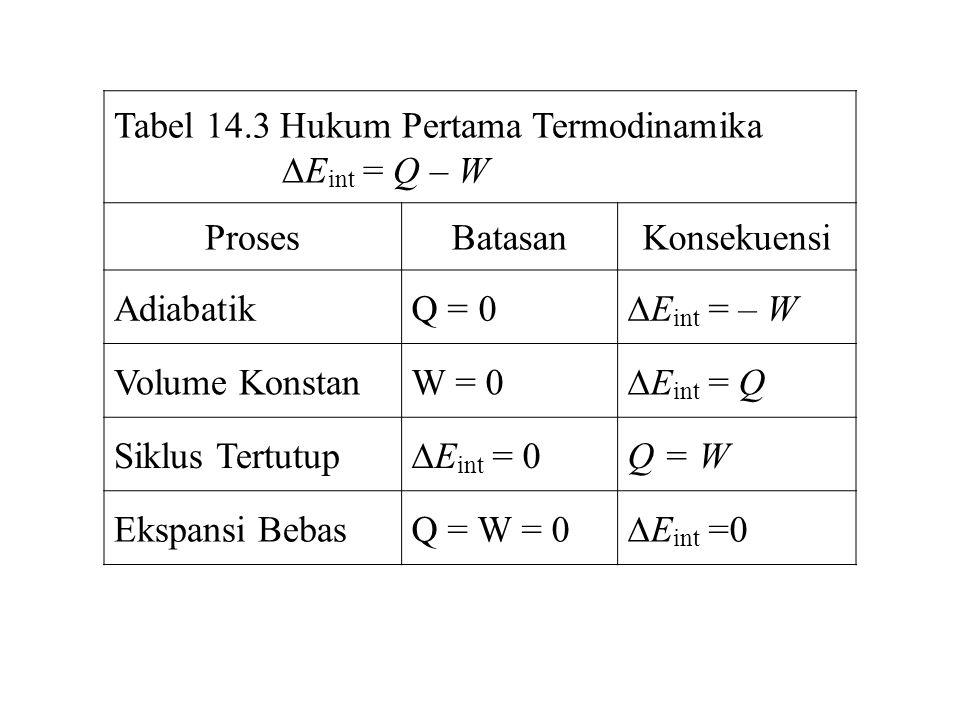 Tabel 14.3 Hukum Pertama Termodinamika