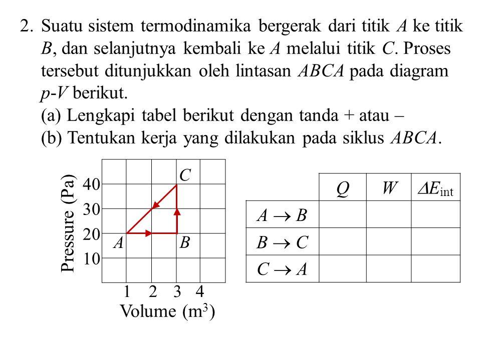 Suatu sistem termodinamika bergerak dari titik A ke titik