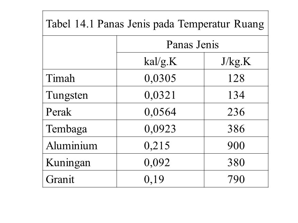 Tabel 14.1 Panas Jenis pada Temperatur Ruang