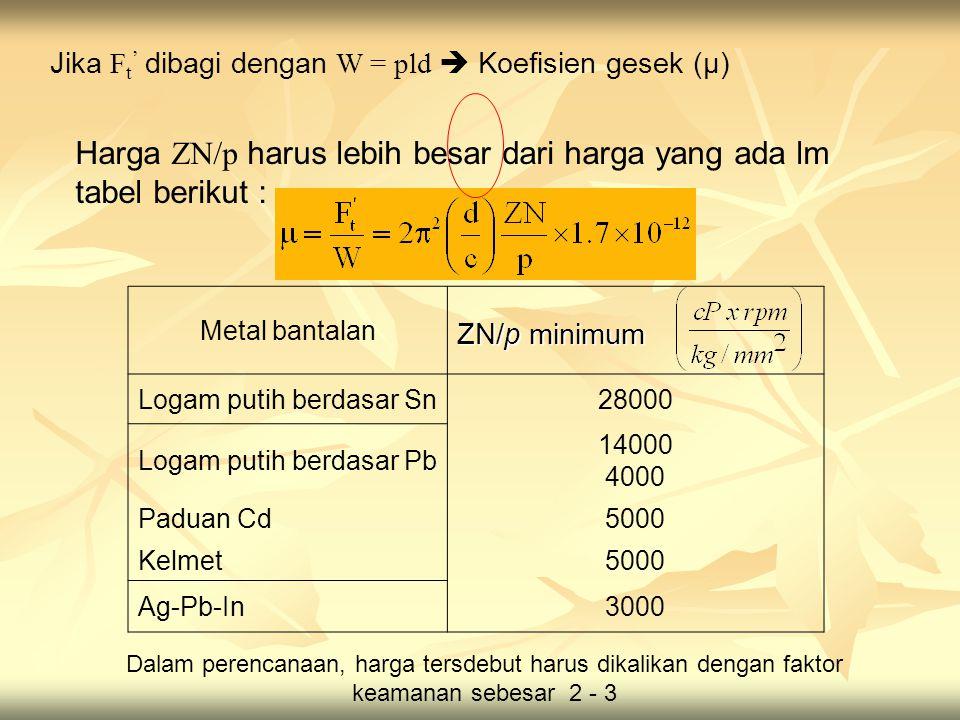 Harga ZN/p harus lebih besar dari harga yang ada lm tabel berikut :