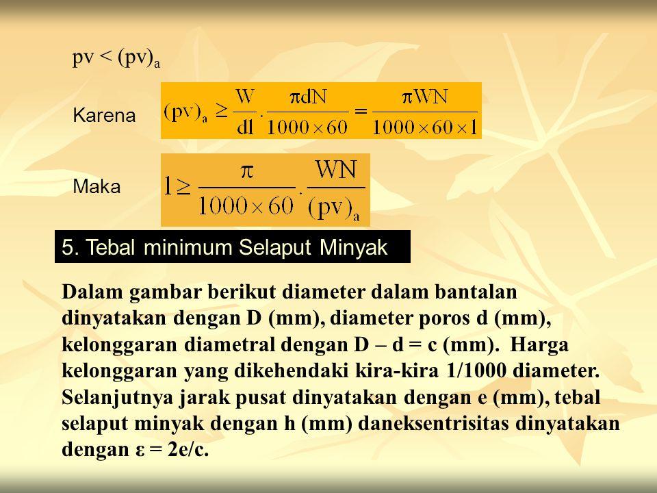 5. Tebal minimum Selaput Minyak