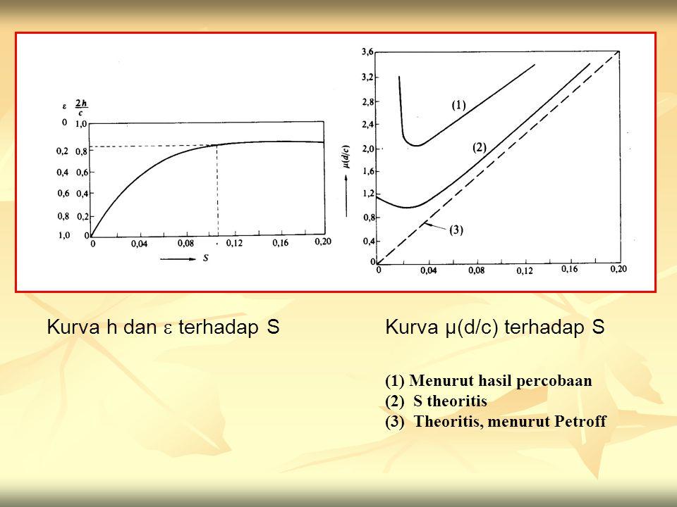 Kurva h dan  terhadap S Kurva µ(d/c) terhadap S