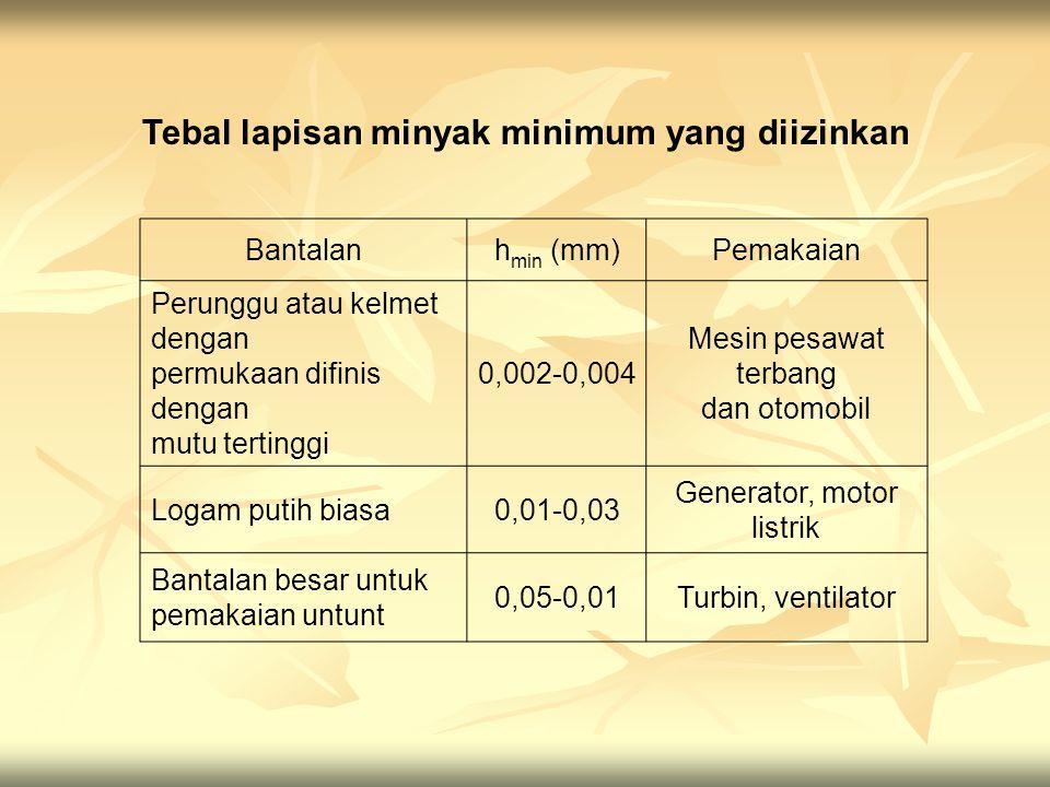 Tebal lapisan minyak minimum yang diizinkan