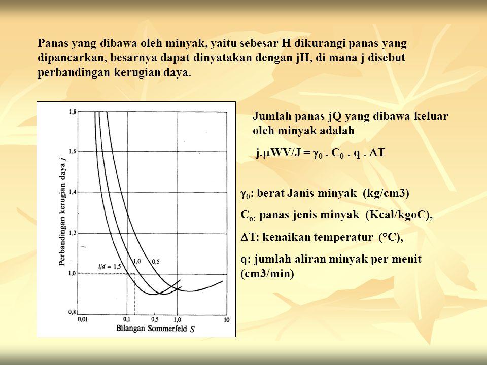 Panas yang dibawa oleh minyak, yaitu sebesar H dikurangi panas yang dipancarkan, besarnya dapat dinyatakan dengan jH, di mana j disebut perbandingan kerugian daya.