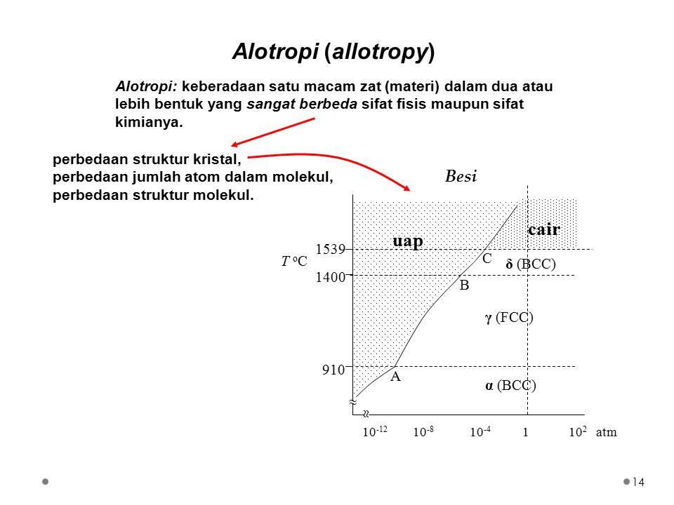 Alotropi (allotropy) cair uap Besi