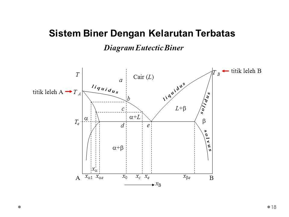 Sistem Biner Dengan Kelarutan Terbatas