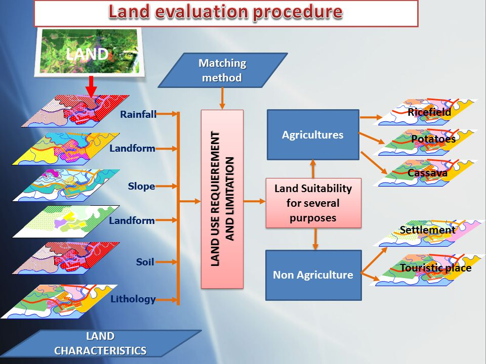 Land evaluation procedure Land Suitability for several purposes