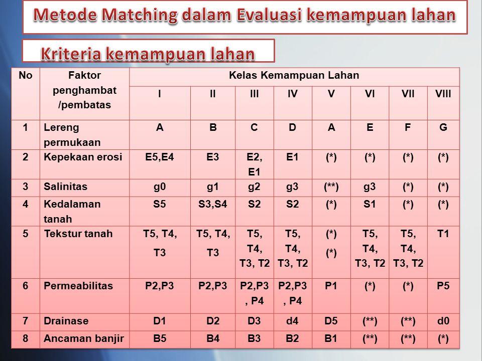 Metode Matching dalam Evaluasi kemampuan lahan