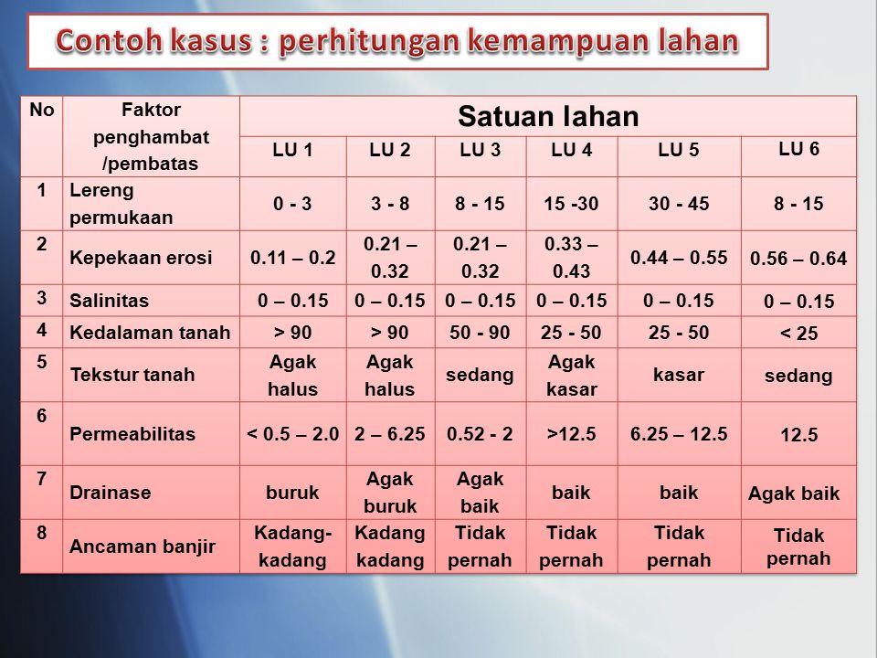 Contoh kasus : perhitungan kemampuan lahan Faktor penghambat /pembatas