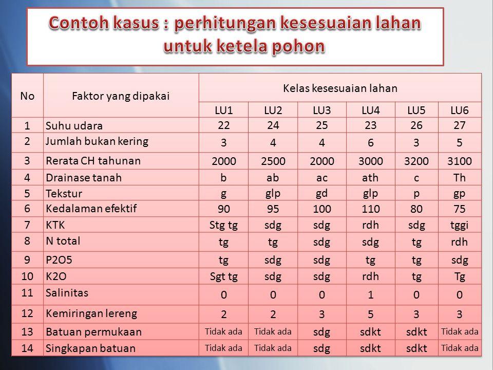 Contoh kasus : perhitungan kesesuaian lahan untuk ketela pohon
