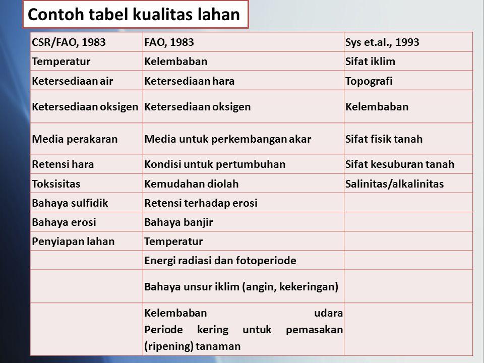 Contoh tabel kualitas lahan