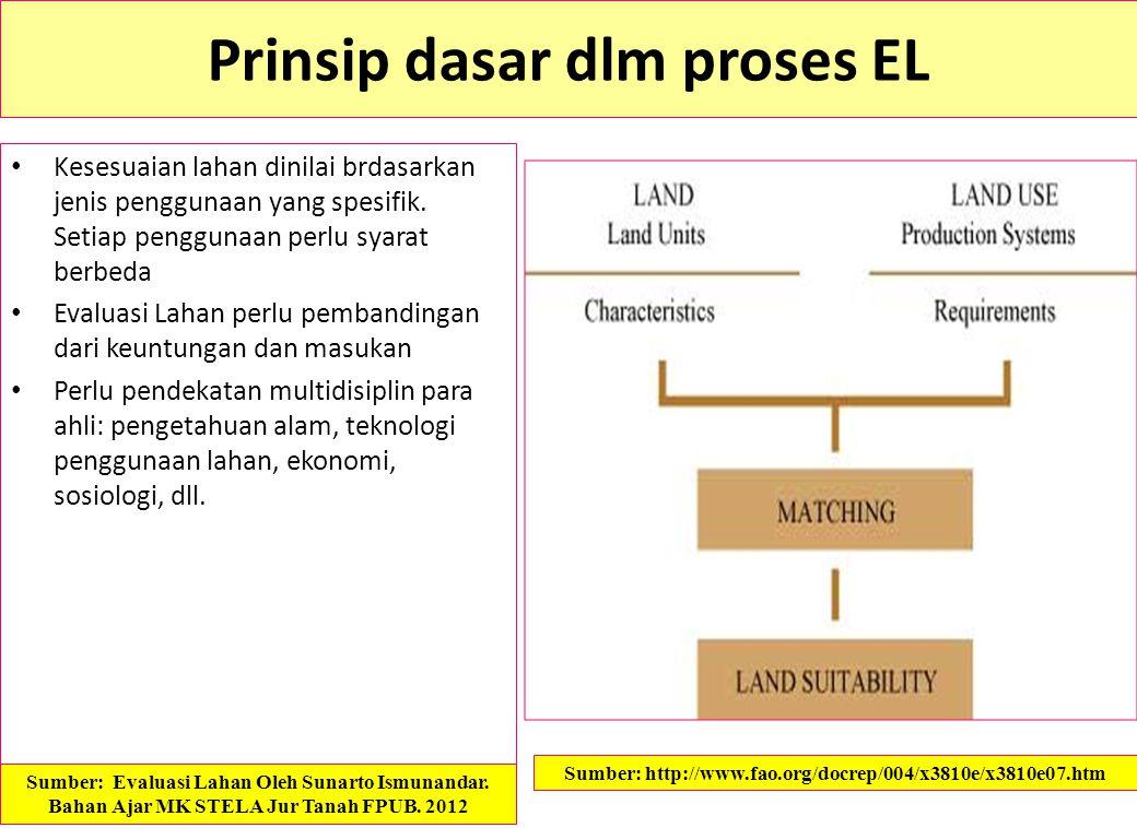 Prinsip dasar dlm proses EL