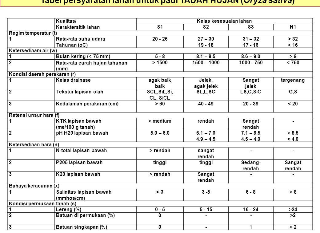 Tabel persyaratan lahan untuk padi TADAH HUJAN (Oryza sativa)