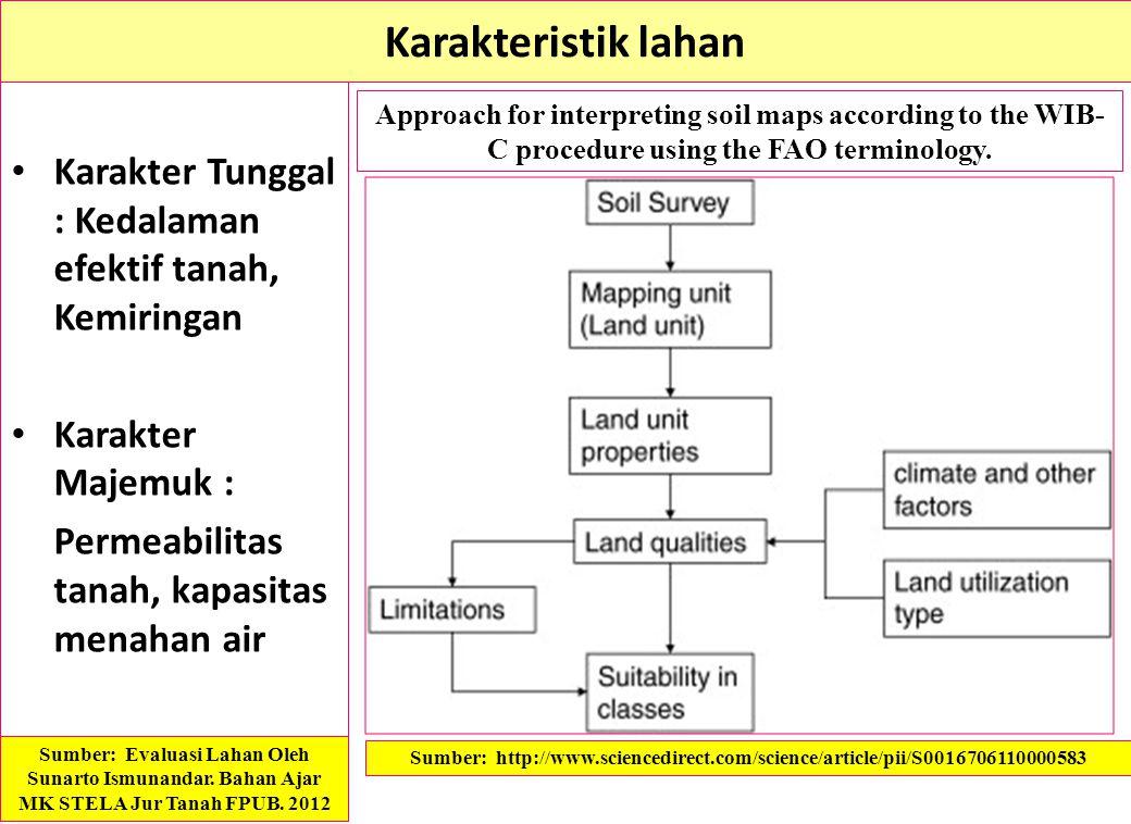 Karakteristik lahan Karakter Tunggal : Kedalaman efektif tanah, Kemiringan. Karakter Majemuk : Permeabilitas tanah, kapasitas menahan air.