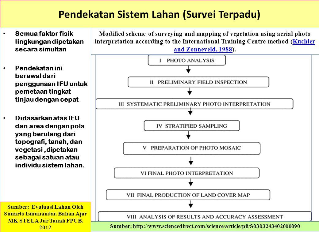 Pendekatan Sistem Lahan (Survei Terpadu)