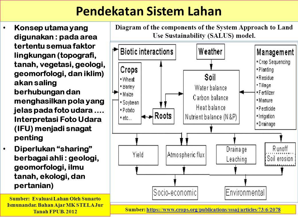 Pendekatan Sistem Lahan