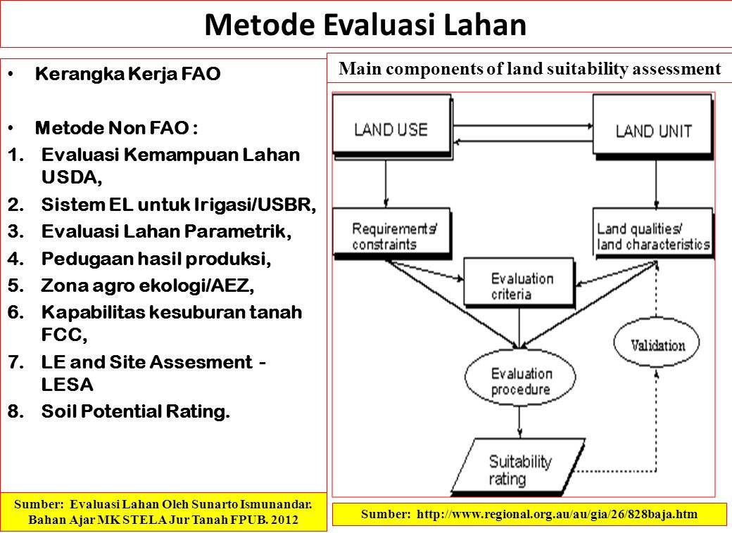 Metode Evaluasi Lahan Main components of land suitability assessment