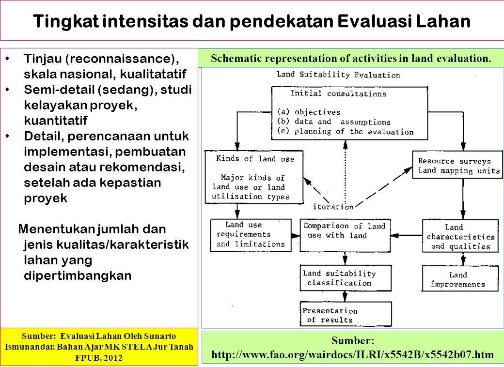 Tingkat intensitas dan pendekatan Evaluasi Lahan