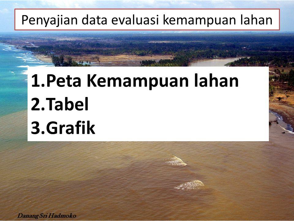Penyajian data evaluasi kemampuan lahan