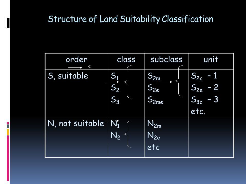 Structure of Land Suitability Classification