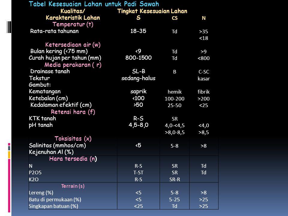Tabel Kesesuaian Lahan untuk Padi Sawah
