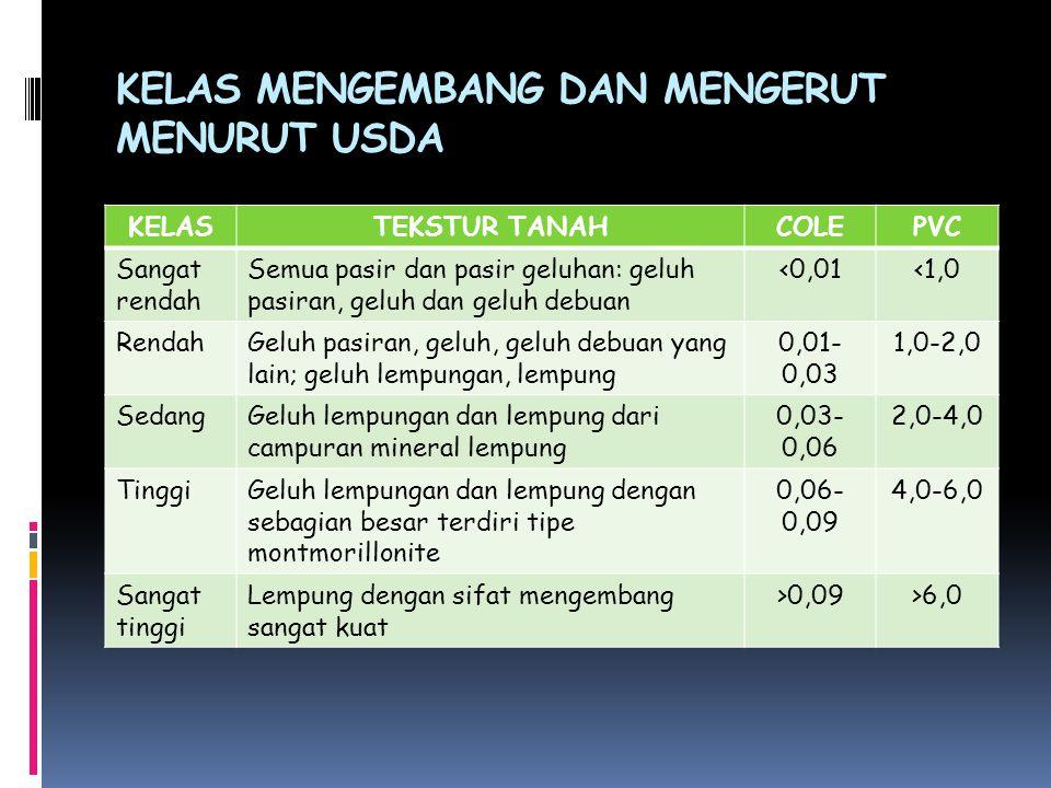 KELAS MENGEMBANG DAN MENGERUT MENURUT USDA