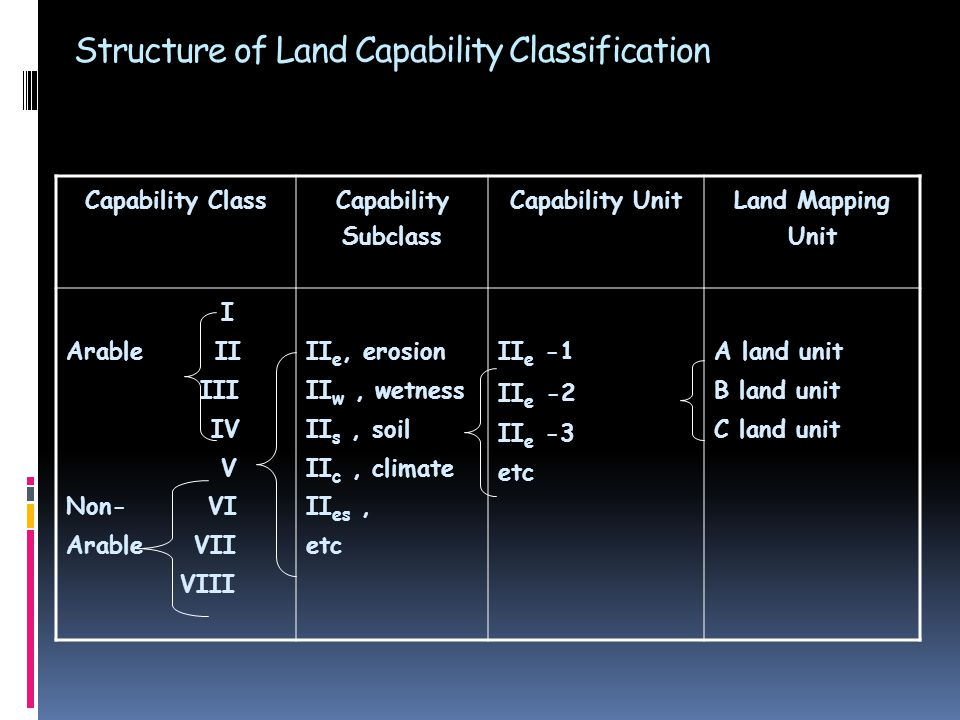 Structure of Land Capability Classification