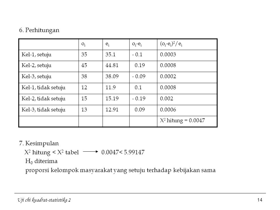 X2 hitung < X2 tabel 0.0047< 5.99147 H0 diterima