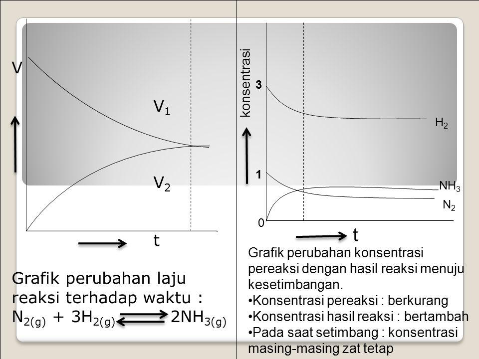 t V V1 V2 t Grafik perubahan laju reaksi terhadap waktu :