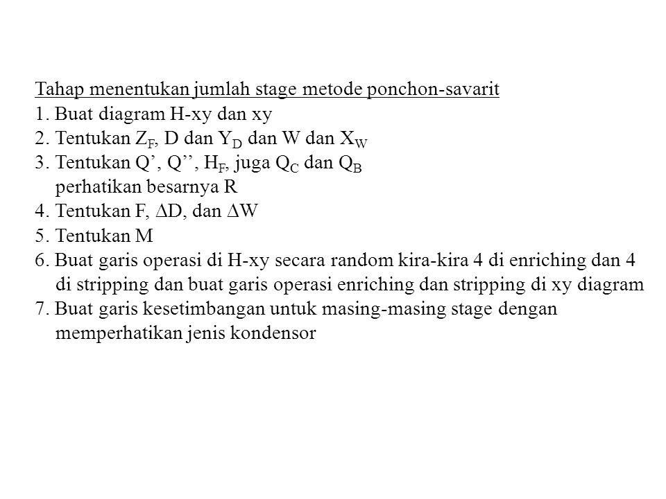 Tahap menentukan jumlah stage metode ponchon-savarit