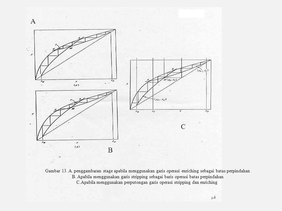 A C. B. Gambar 13. A. penggambaran stage apabila menggunakan garis operasi enriching sebagai batas perpindahan.