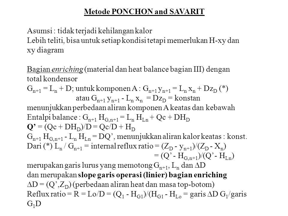 Metode PONCHON and SAVARIT