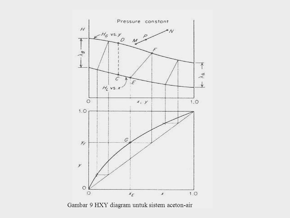 Gambar 9 HXY diagram untuk sistem aceton-air