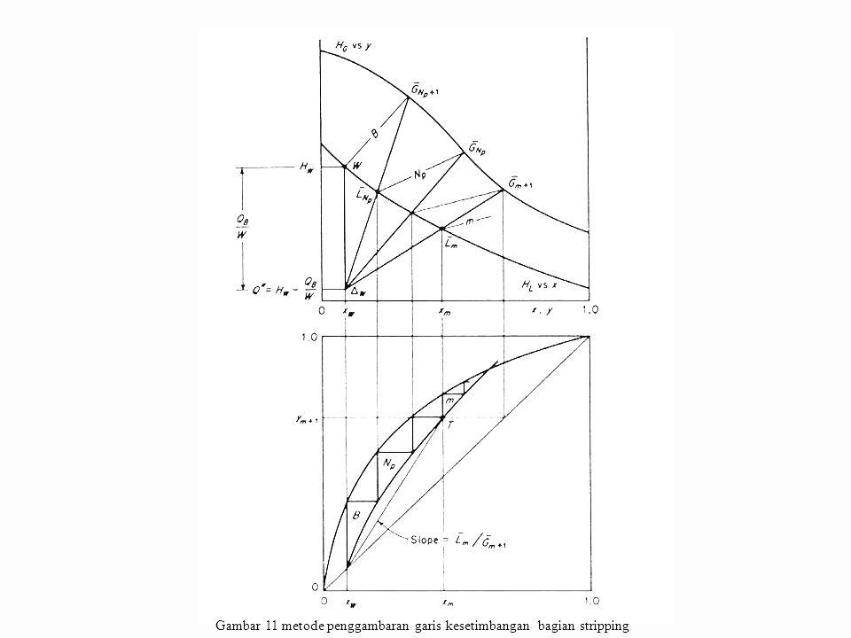 Gambar 11 metode penggambaran garis kesetimbangan bagian stripping