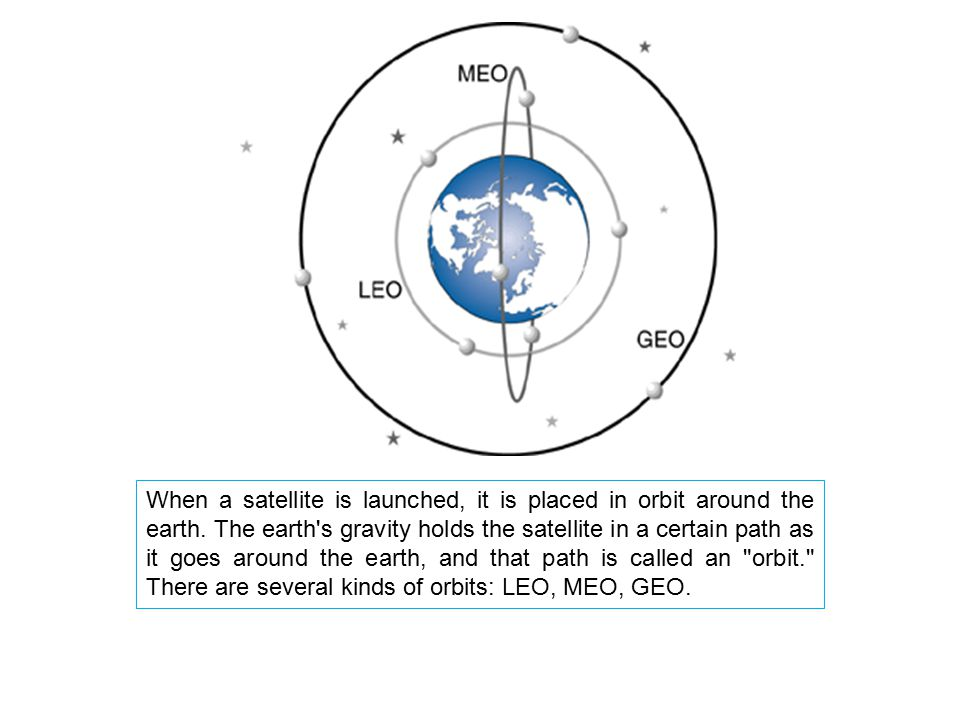 When a satellite is launched, it is placed in orbit around the earth