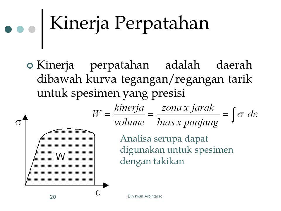 Kinerja Perpatahan Kinerja perpatahan adalah daerah dibawah kurva tegangan/regangan tarik untuk spesimen yang presisi.