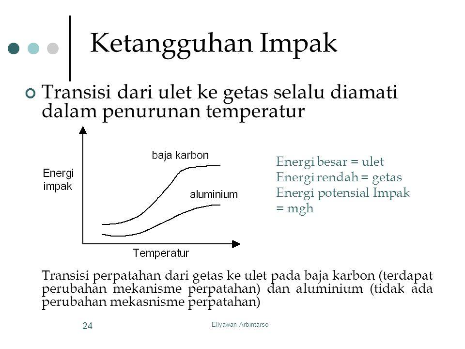 Ketangguhan Impak Transisi dari ulet ke getas selalu diamati dalam penurunan temperatur.