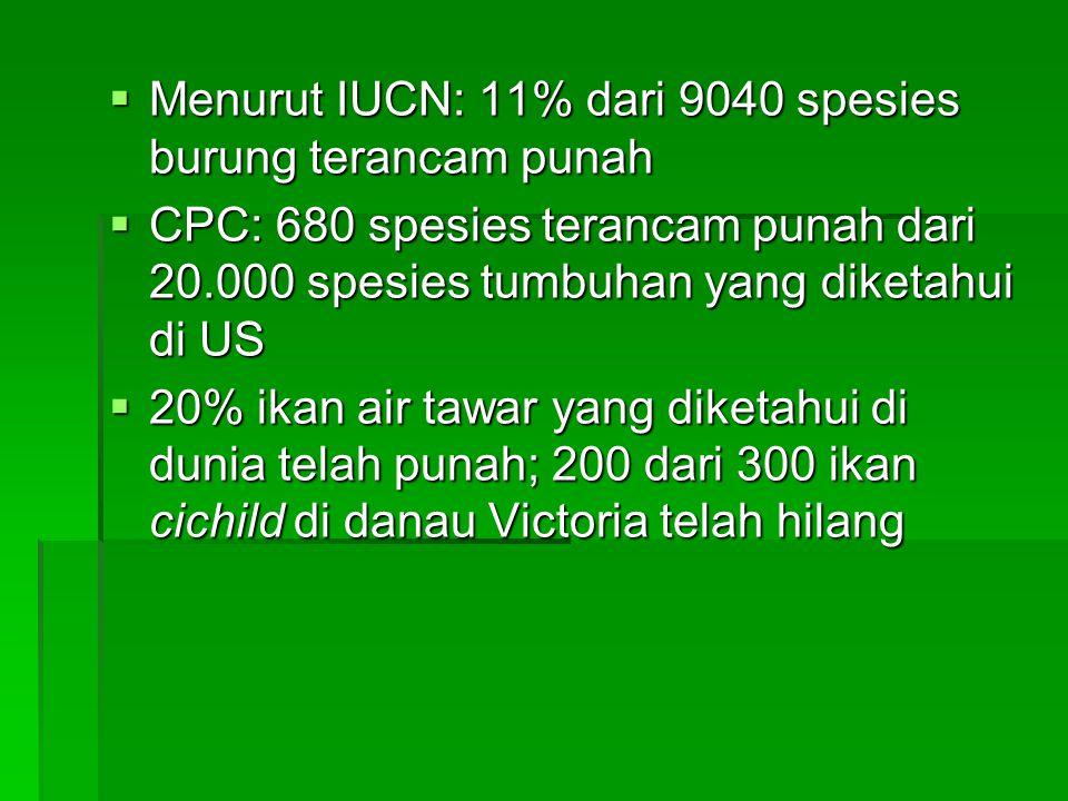 Menurut IUCN: 11% dari 9040 spesies burung terancam punah