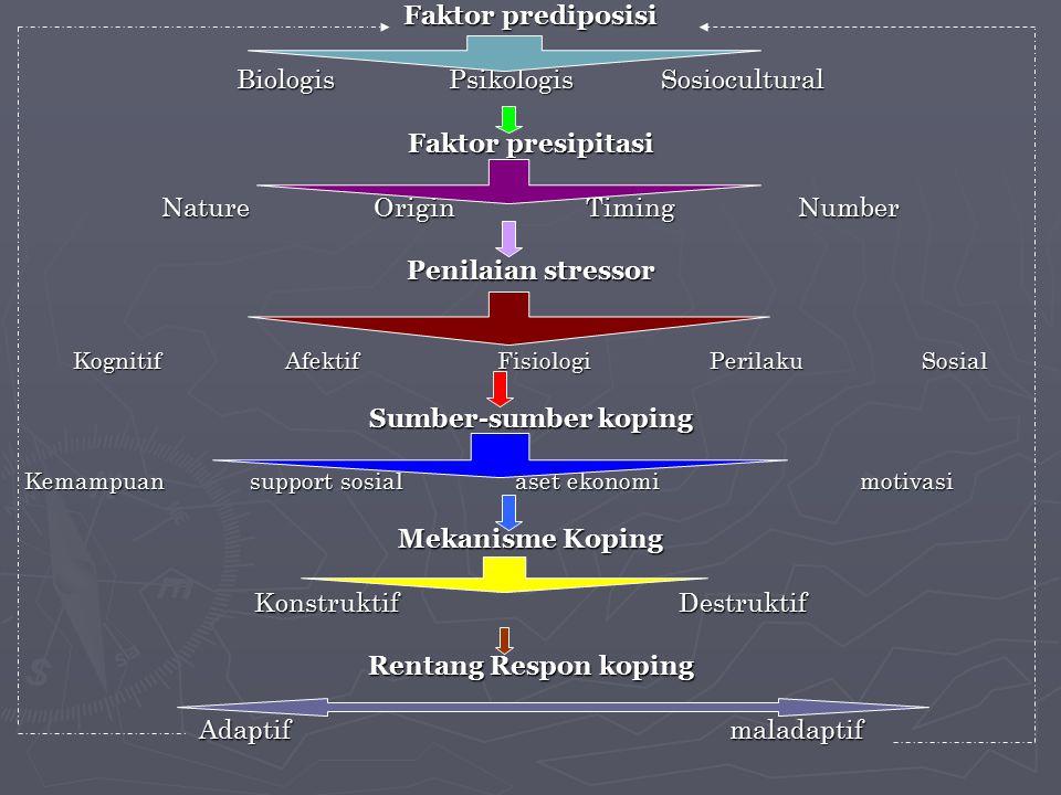 Biologis Psikologis Sosiocultural Faktor presipitasi